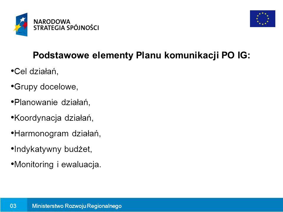 Podstawowe elementy Planu komunikacji PO IG: