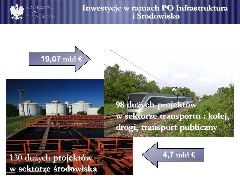 Inwestycje w ramach PO Infrastruktura i Środowisko