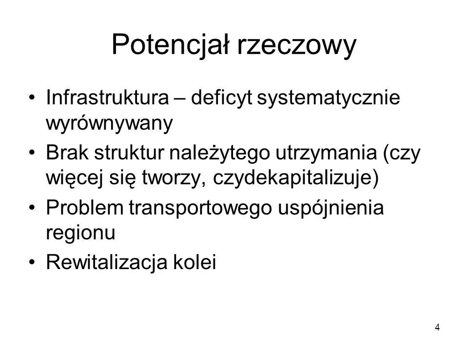 Potencjał rzeczowy Infrastruktura – deficyt systematycznie wyrównywany