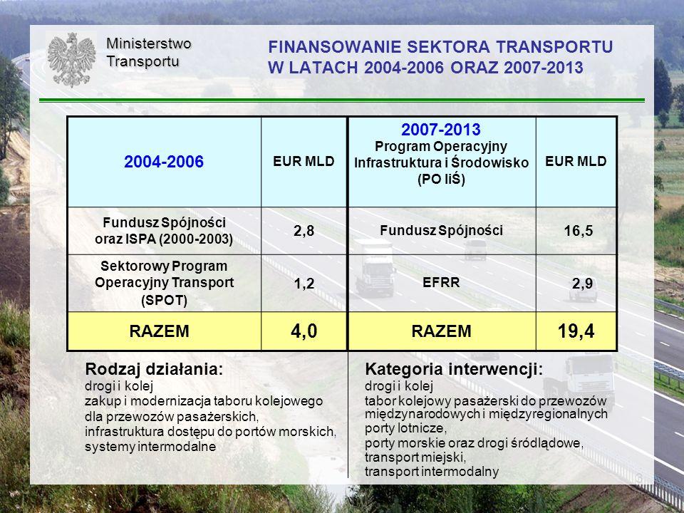 FINANSOWANIE SEKTORA TRANSPORTU W LATACH 2004-2006 ORAZ 2007-2013
