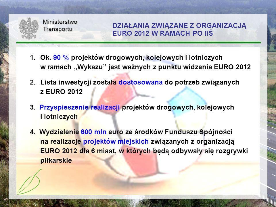 DZIAŁANIA ZWIĄZANE Z ORGANIZACJĄ EURO 2012 W RAMACH PO IiŚ