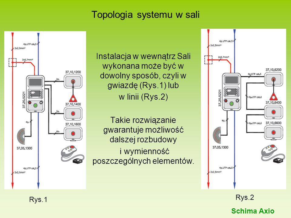 Topologia systemu w sali