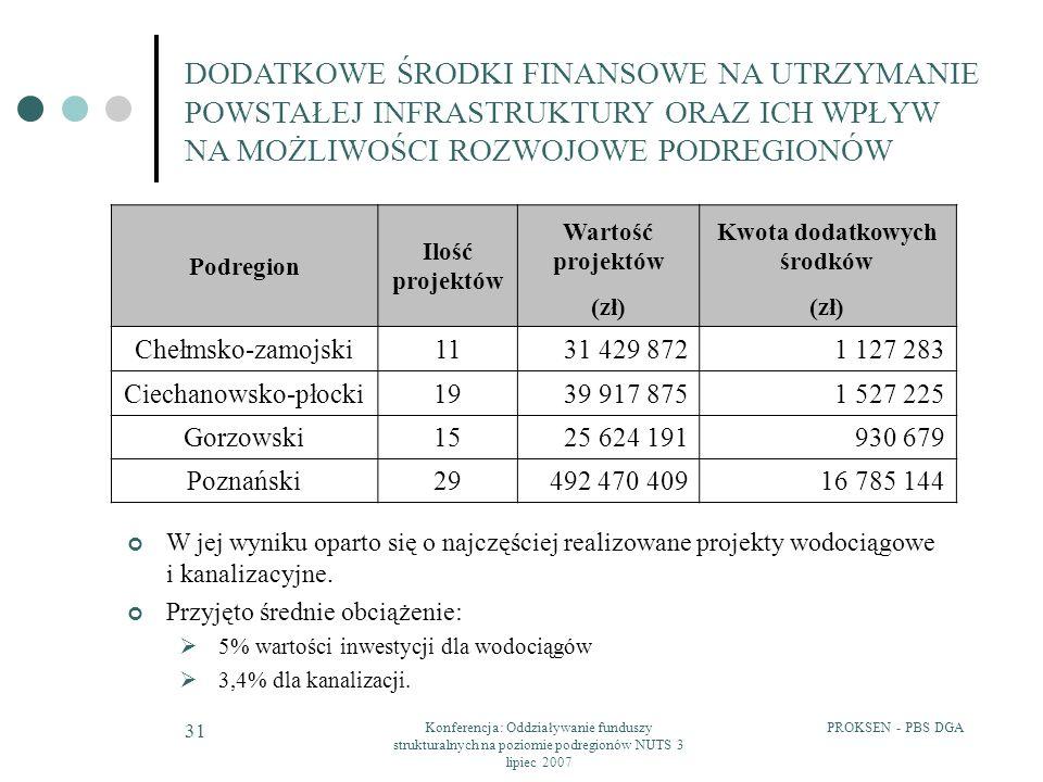 Kwota dodatkowych środków
