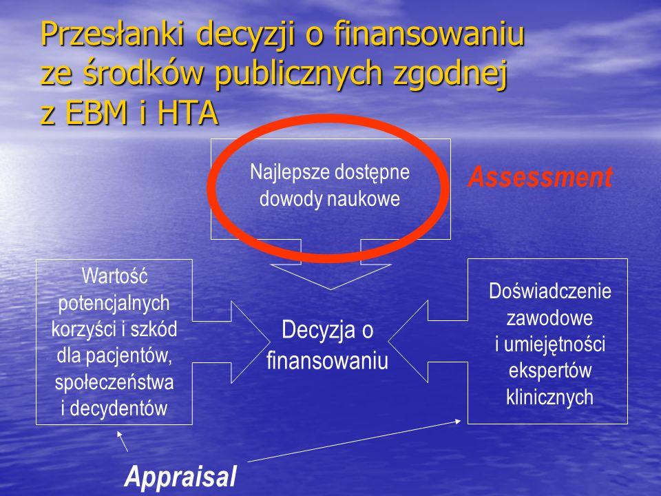 Przesłanki decyzji o finansowaniu ze środków publicznych zgodnej z EBM i HTA