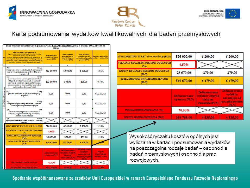 Karta podsumowania wydatków kwalifikowalnych dla badań przemysłowych
