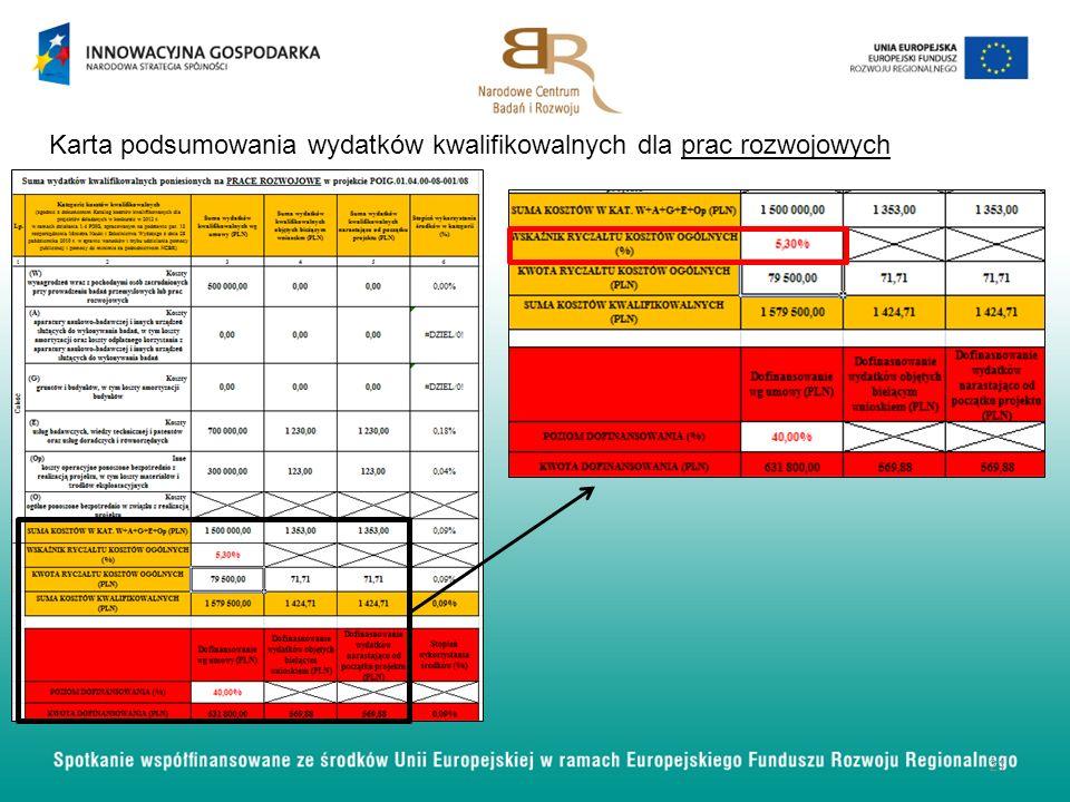 Karta podsumowania wydatków kwalifikowalnych dla prac rozwojowych