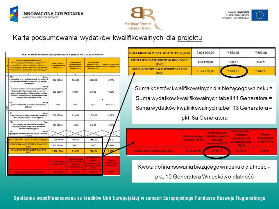 Karta podsumowania wydatków kwalifikowalnych dla projektu