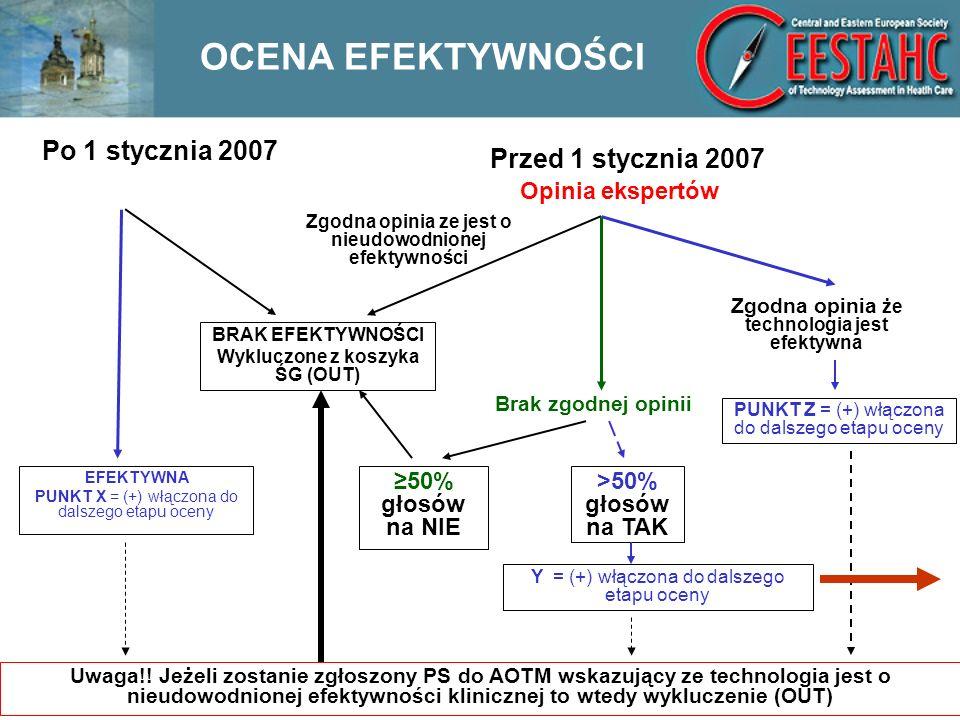 OCENA EFEKTYWNOŚCI Po 1 stycznia 2007 Przed 1 stycznia 2007