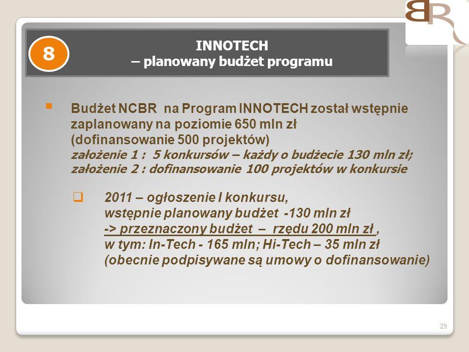 INNOTECH – planowany budżet programu