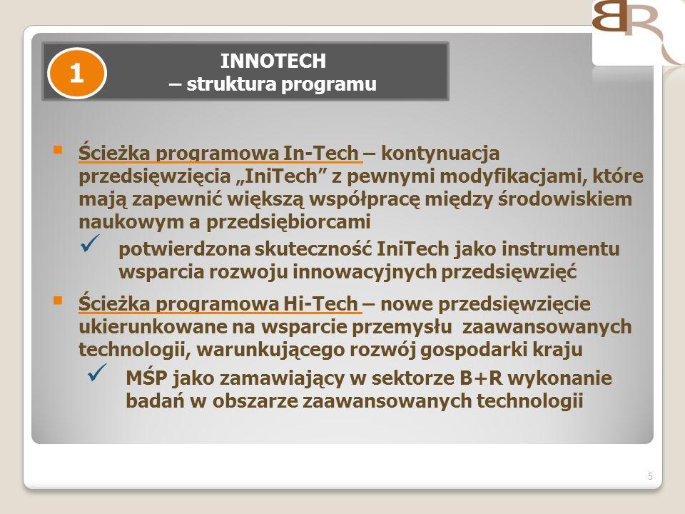 INNOTECH – struktura programu