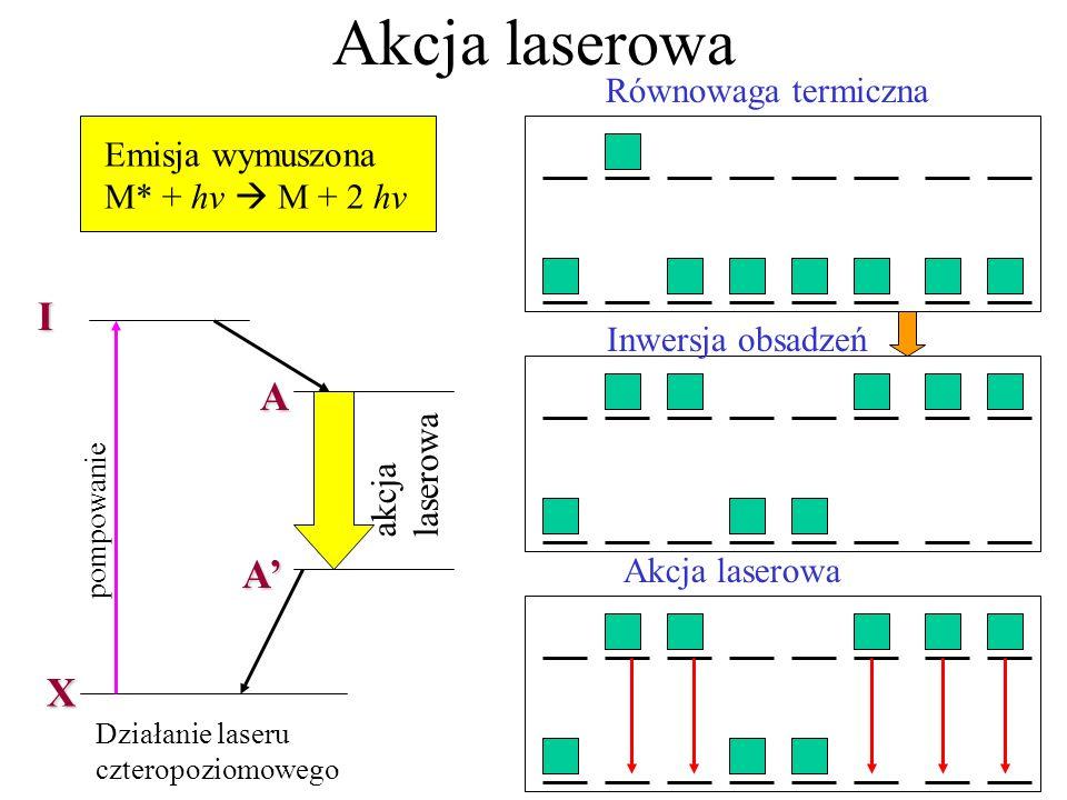 Akcja laserowa I A A' X Równowaga termiczna Emisja wymuszona