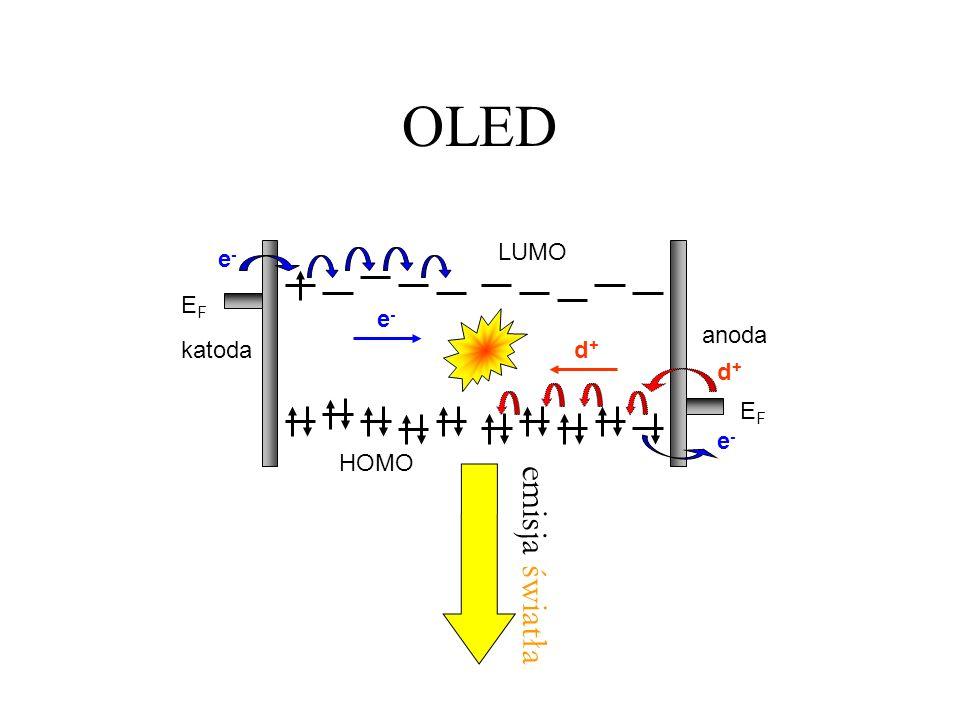 OLED EF katoda anoda e- HOMO LUMO d+ emisja światła