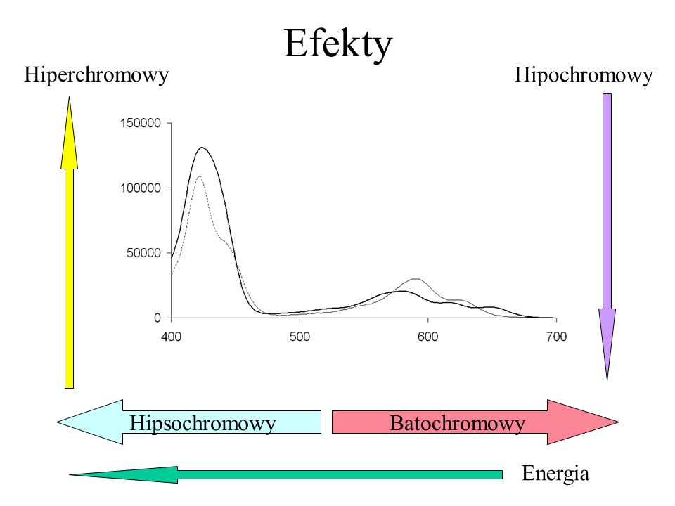 Efekty Hiperchromowy Hipochromowy Batochromowy Hipsochromowy Energia