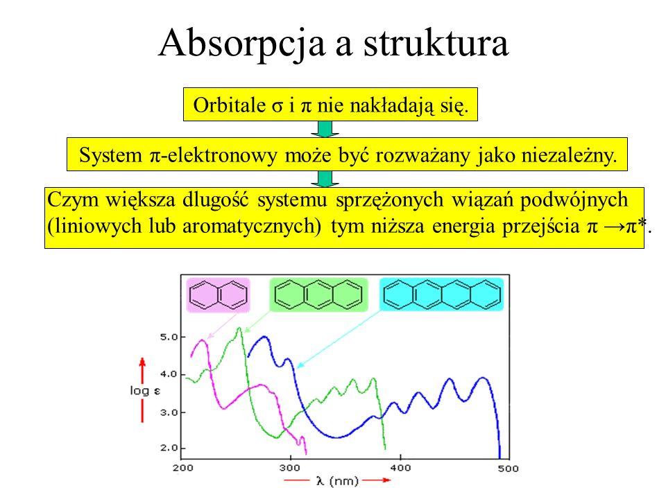 Absorpcja a struktura Orbitale σ i π nie nakładają się.