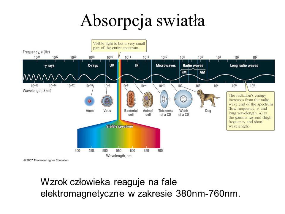 Absorpcja swiatła Wzrok człowieka reaguje na fale elektromagnetyczne w zakresie 380nm-760nm.