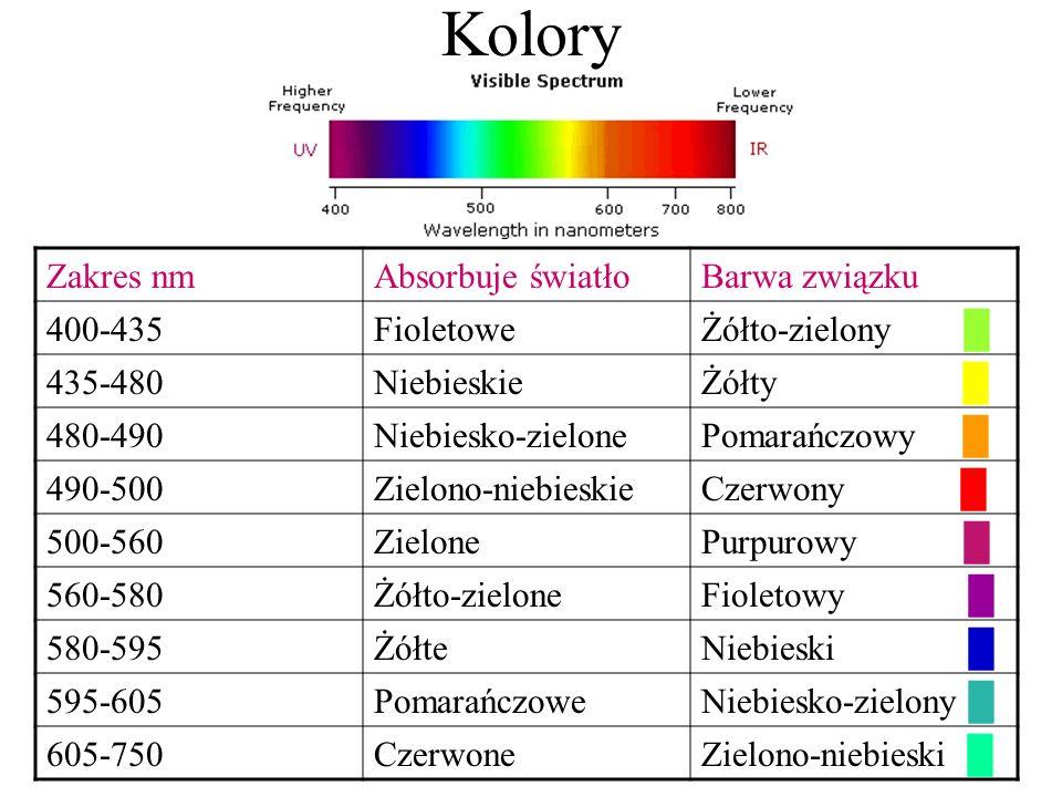 Kolory Zakres nm Absorbuje światło Barwa związku 400-435 Fioletowe