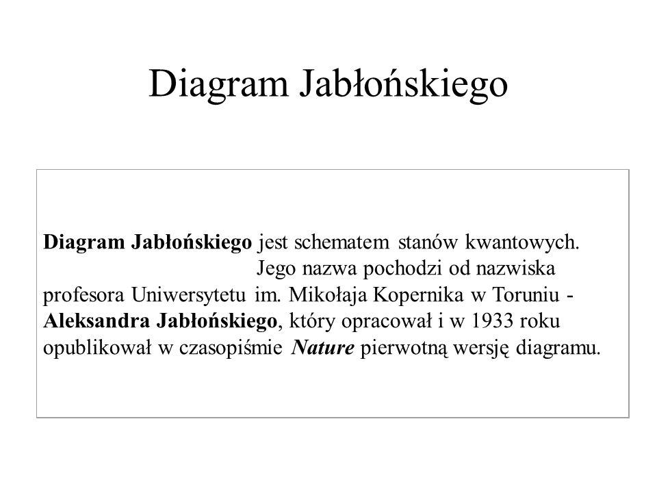 Diagram Jabłońskiego