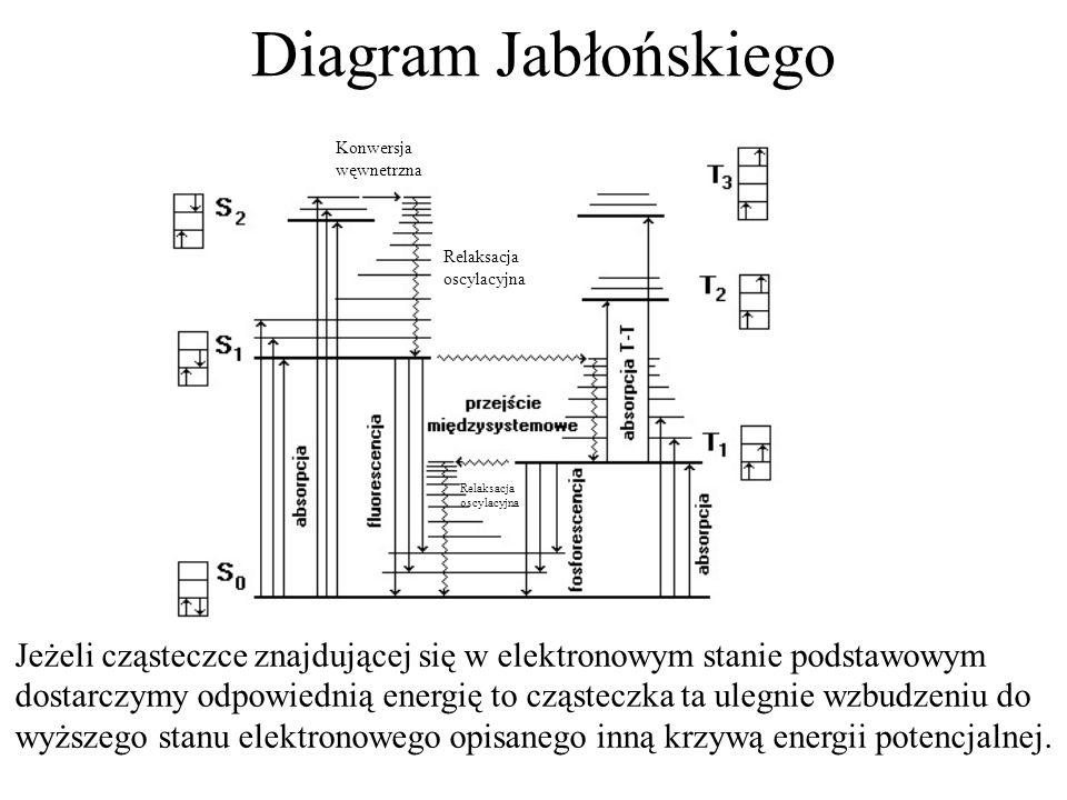 Diagram Jabłońskiego Konwersja. węwnetrzna. Relaksacja. oscylacyjna. Relaksacja. oscylacyjna.