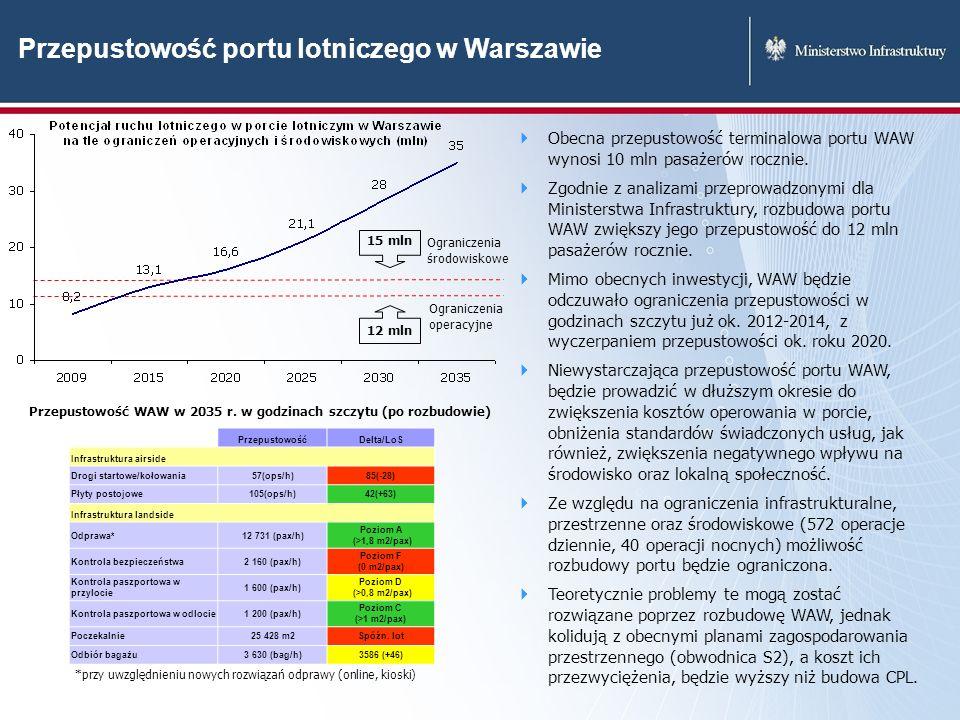 Przepustowość portu lotniczego w Warszawie