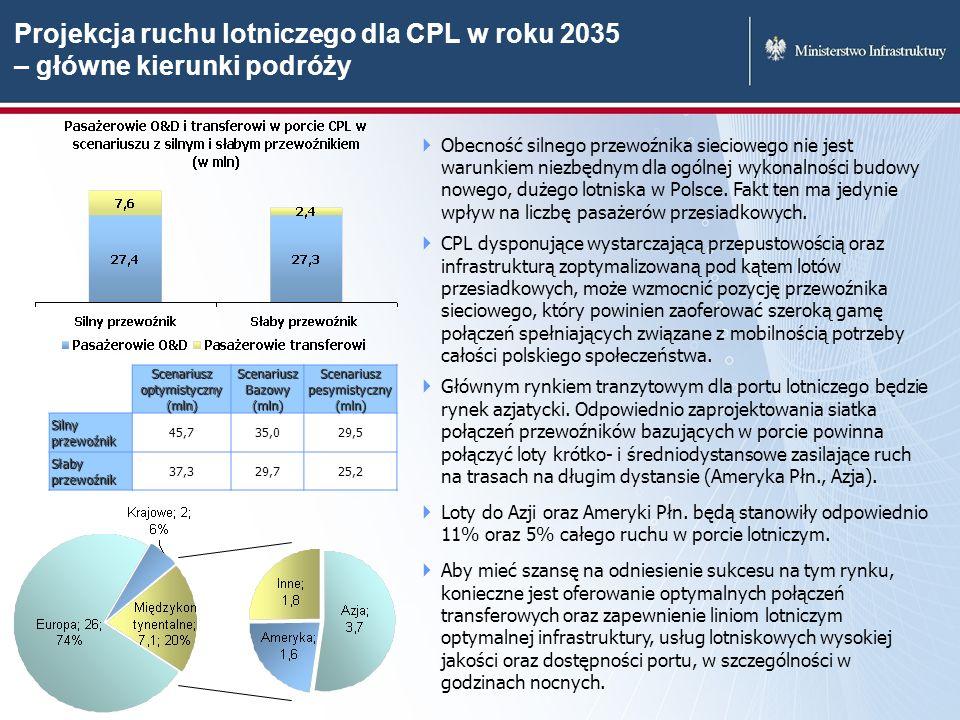 Projekcja ruchu lotniczego dla CPL w roku 2035