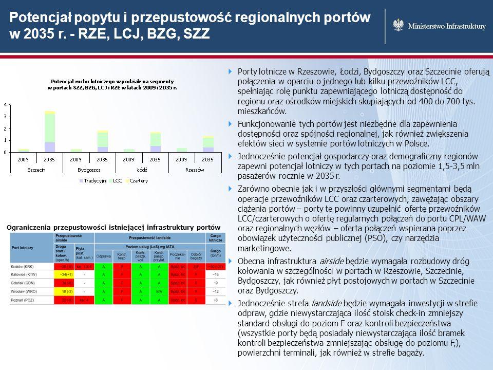 Potencjał popytu i przepustowość regionalnych portów