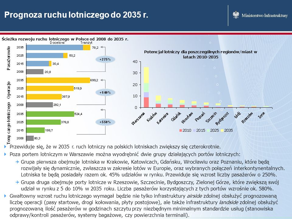 Prognoza ruchu lotniczego do 2035 r.