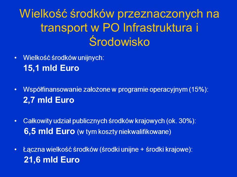 Wielkość środków przeznaczonych na transport w PO Infrastruktura i Środowisko