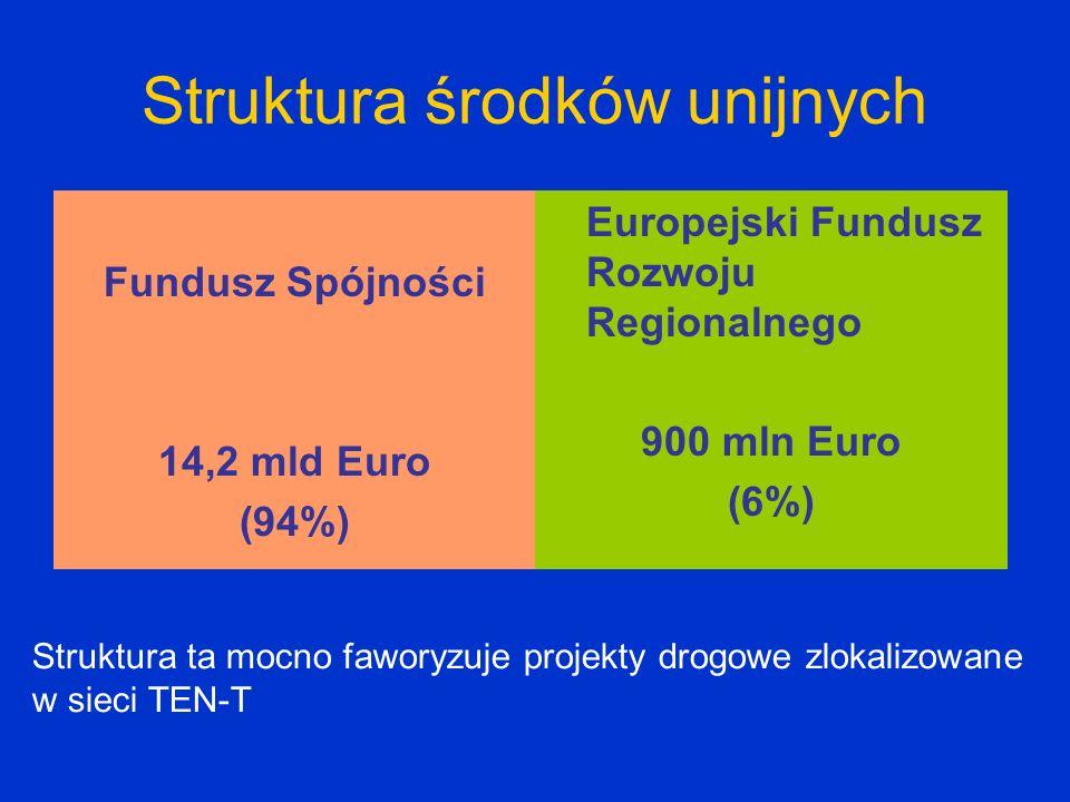 Struktura środków unijnych