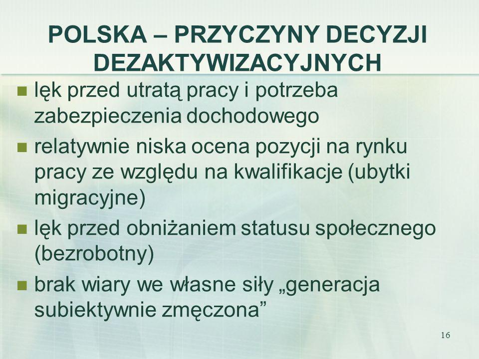 POLSKA – PRZYCZYNY DECYZJI DEZAKTYWIZACYJNYCH