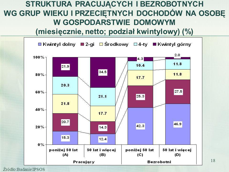 STRUKTURA PRACUJĄCYCH I BEZROBOTNYCH WG GRUP WIEKU I PRZECIĘTNYCH DOCHODÓW NA OSOBĘ W GOSPODARSTWIE DOMOWYM (miesięcznie, netto; podział kwintylowy) (%)