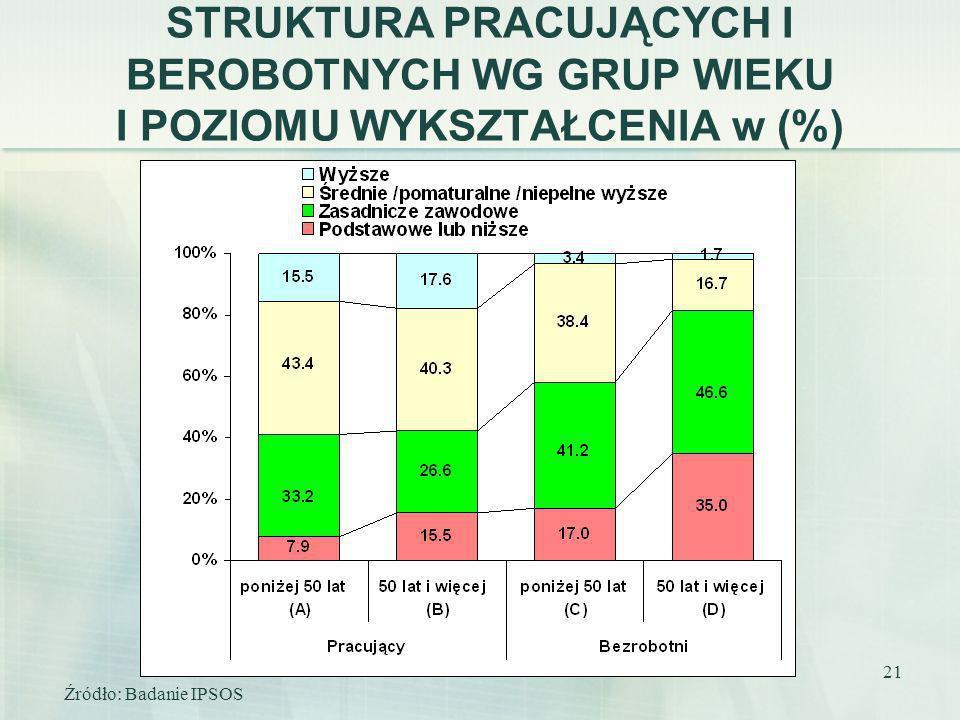 STRUKTURA PRACUJĄCYCH I BEROBOTNYCH WG GRUP WIEKU I POZIOMU WYKSZTAŁCENIA w (%)