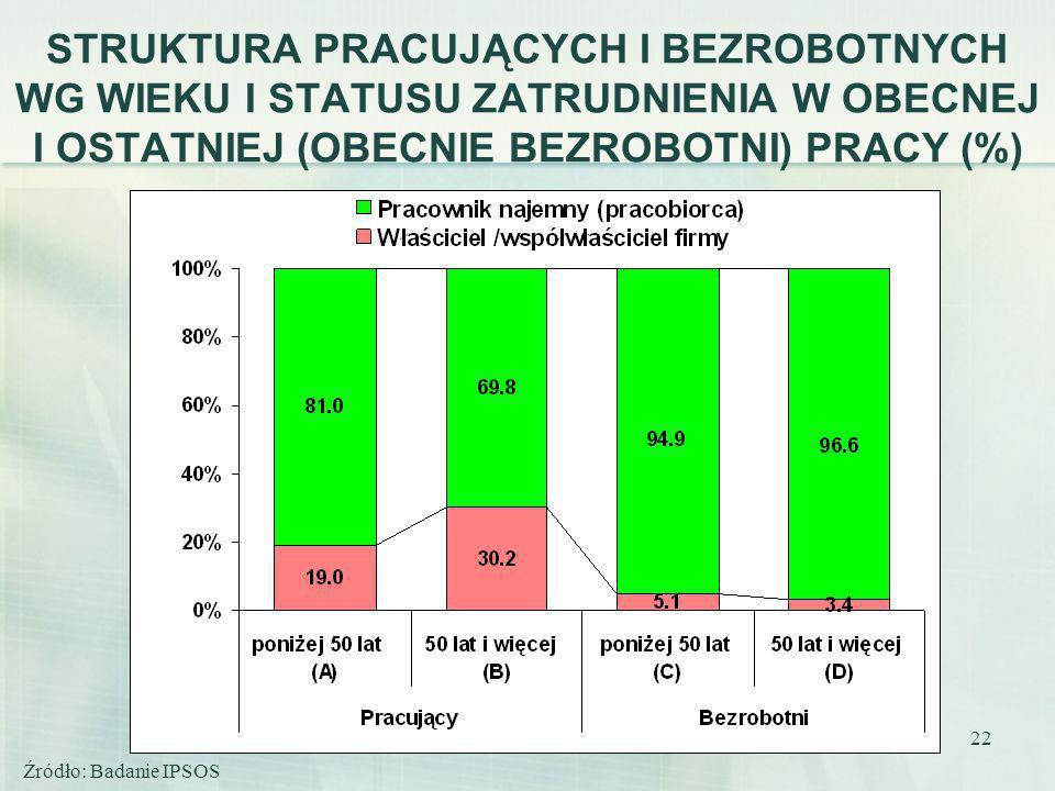 STRUKTURA PRACUJĄCYCH I BEZROBOTNYCH WG WIEKU I STATUSU ZATRUDNIENIA W OBECNEJ I OSTATNIEJ (OBECNIE BEZROBOTNI) PRACY (%)