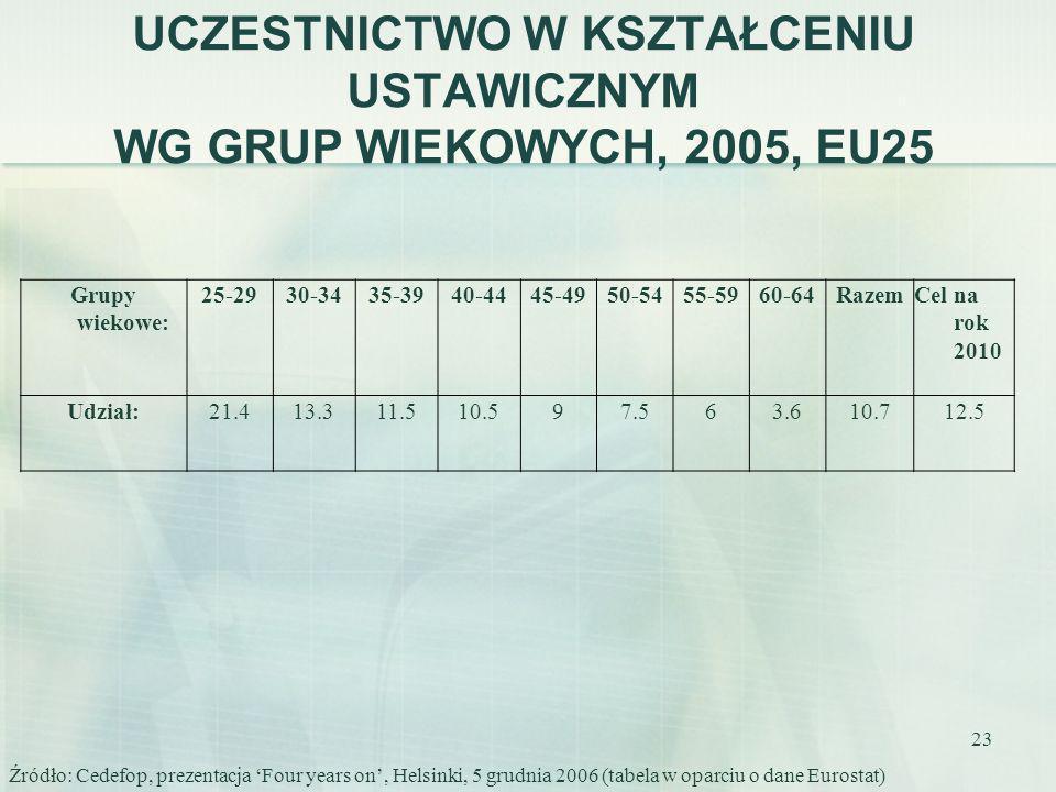 UCZESTNICTWO W KSZTAŁCENIU USTAWICZNYM WG GRUP WIEKOWYCH, 2005, EU25