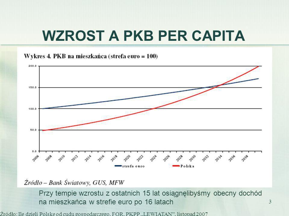 WZROST A PKB PER CAPITAPrzy tempie wzrostu z ostatnich 15 lat osiągnęlibyśmy obecny dochód. na mieszkańca w strefie euro po 16 latach.