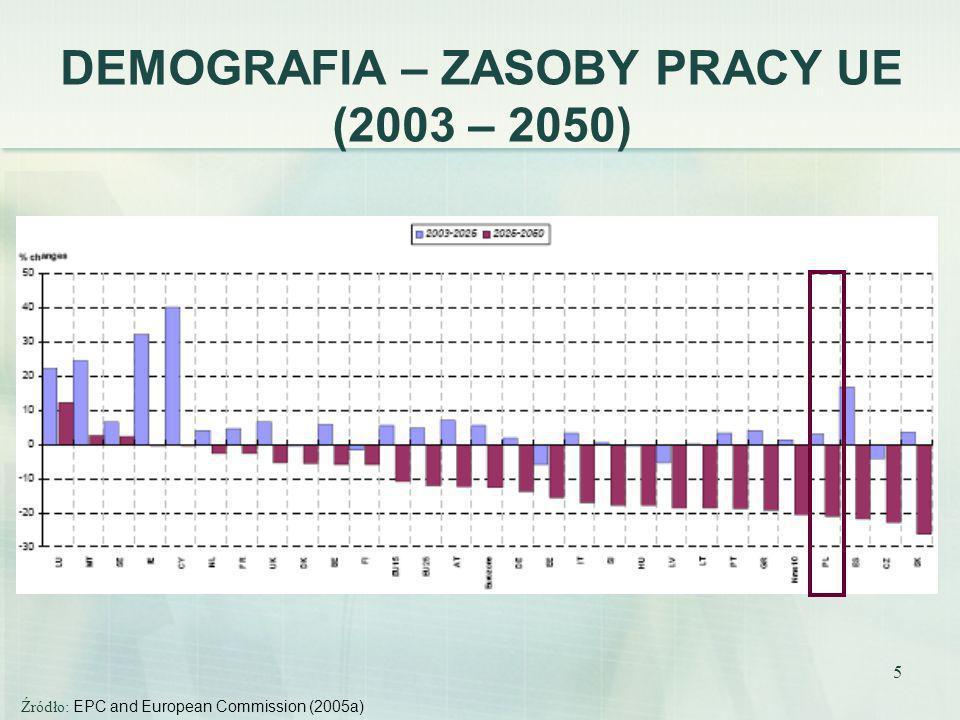 DEMOGRAFIA – ZASOBY PRACY UE (2003 – 2050)