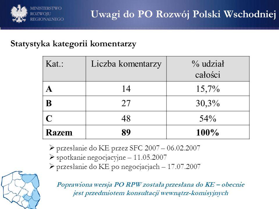 Uwagi do PO Rozwój Polski Wschodniej
