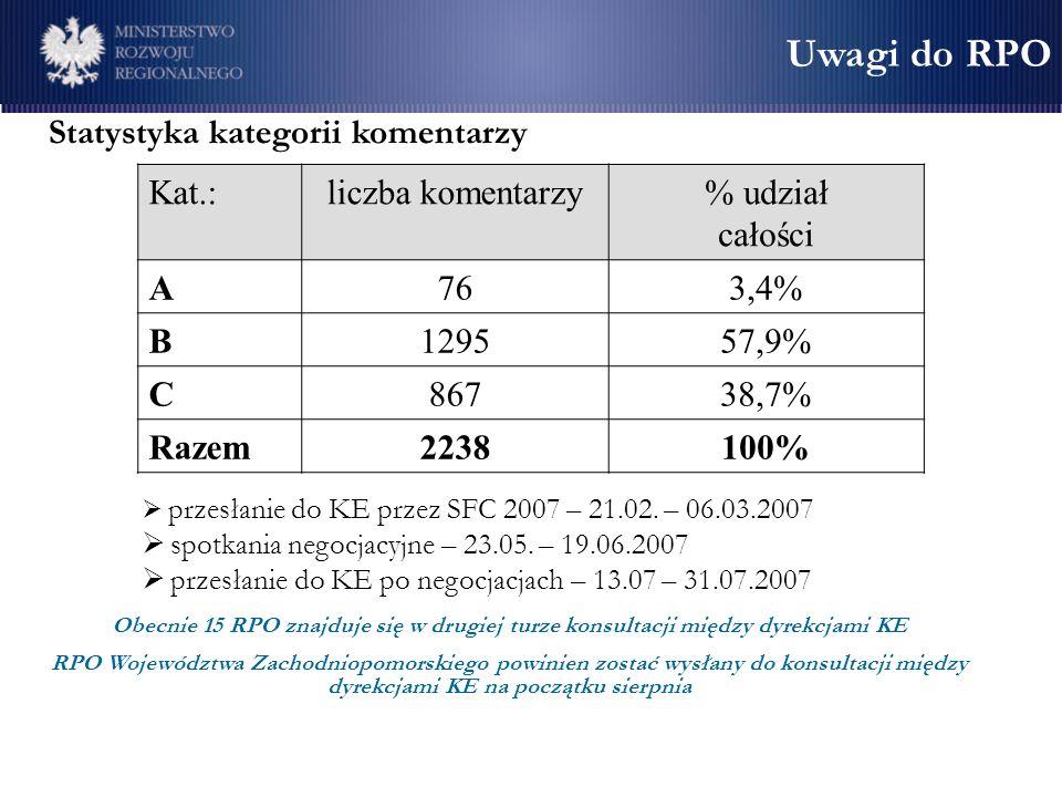 Uwagi do RPO Statystyka kategorii komentarzy Kat.: liczba komentarzy