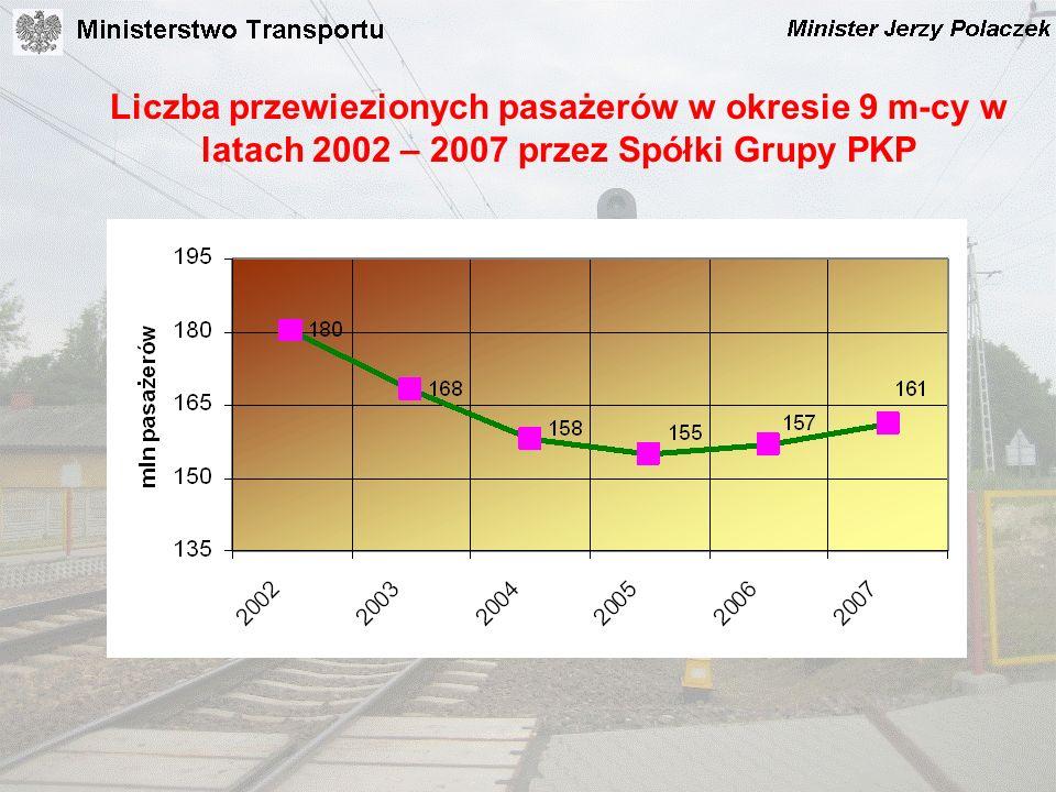 Liczba przewiezionych pasażerów w okresie 9 m-cy w latach 2002 – 2007 przez Spółki Grupy PKP