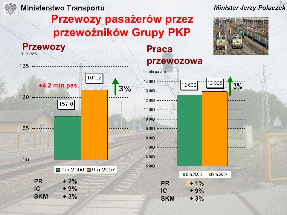Przewozy pasażerów przez przewoźników Grupy PKP