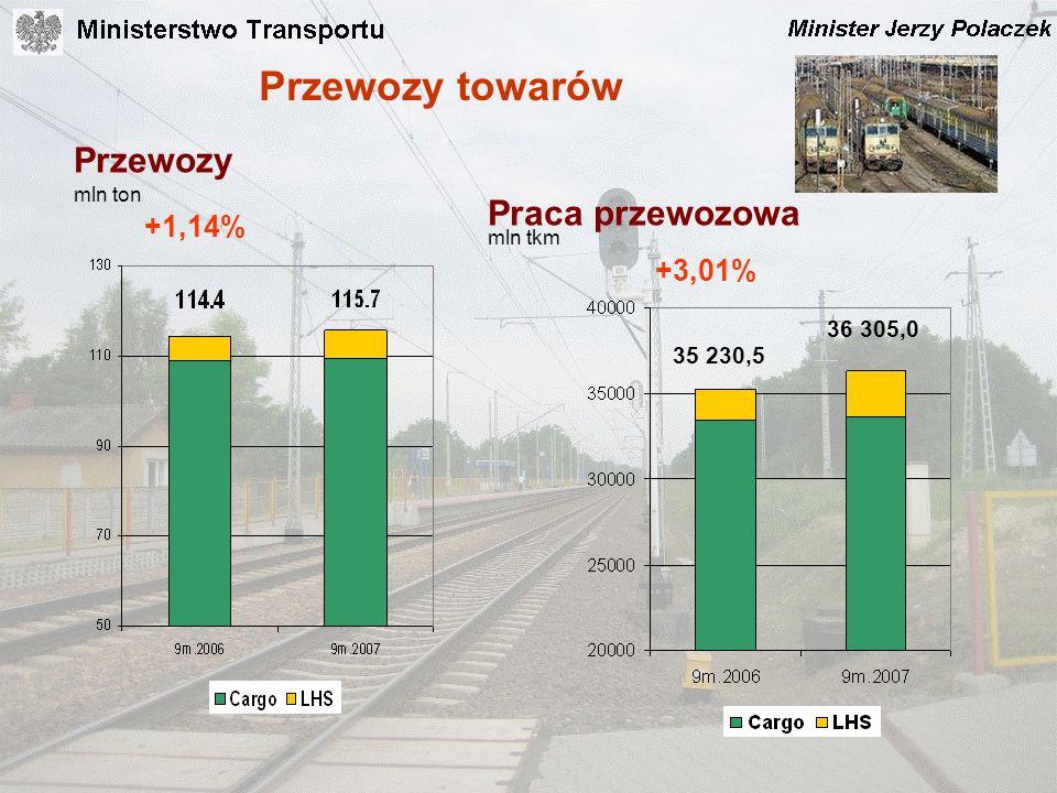 Przewozy towarów Przewozy Praca przewozowa +1,14% +3,01% 36 305,0