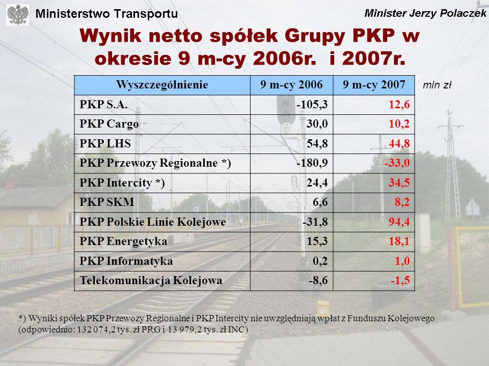 Wynik netto spółek Grupy PKP w okresie 9 m-cy 2006r. i 2007r.