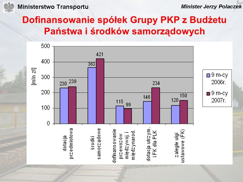 Dofinansowanie spółek Grupy PKP z Budżetu Państwa i środków samorządowych