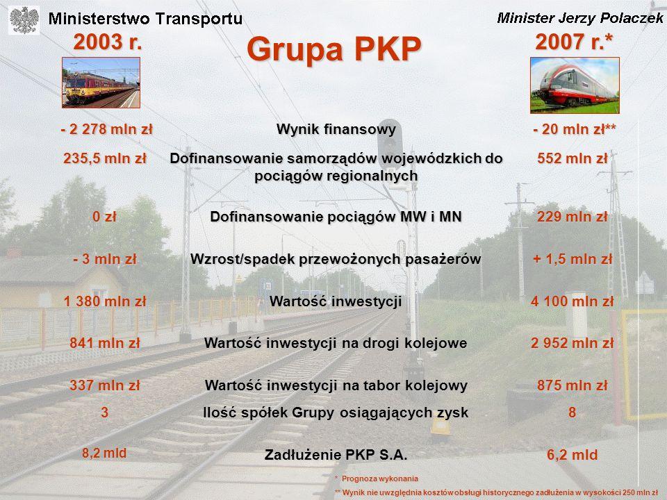 Grupa PKP 2003 r. 2007 r.* - 2 278 mln zł Wynik finansowy