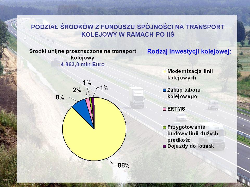 Środki unijne przeznaczone na transport kolejowy