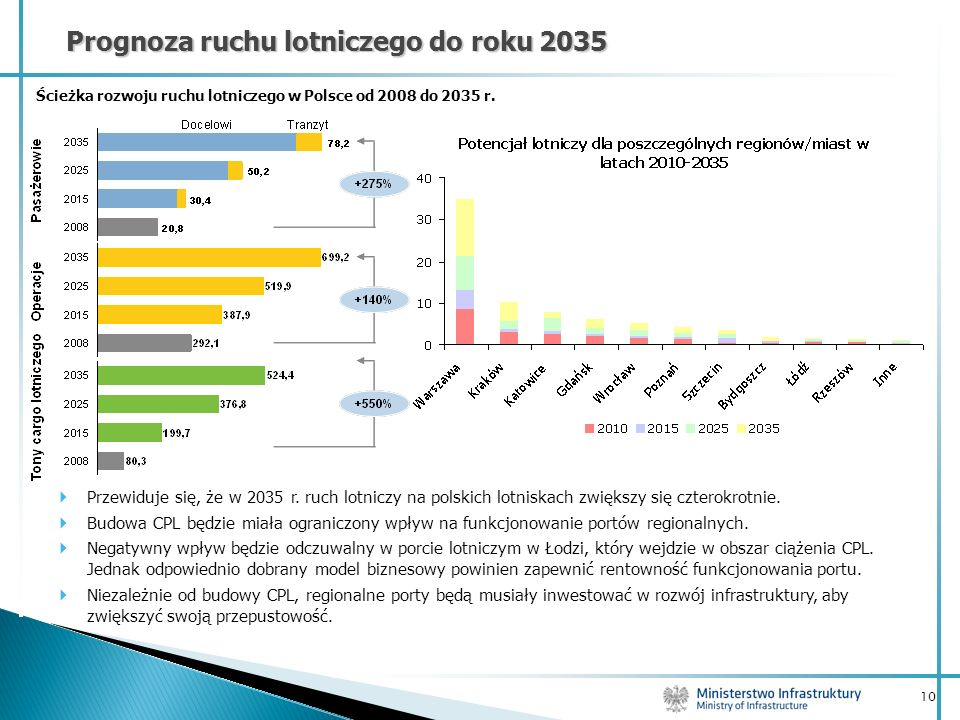 Prognoza ruchu lotniczego do roku 2035