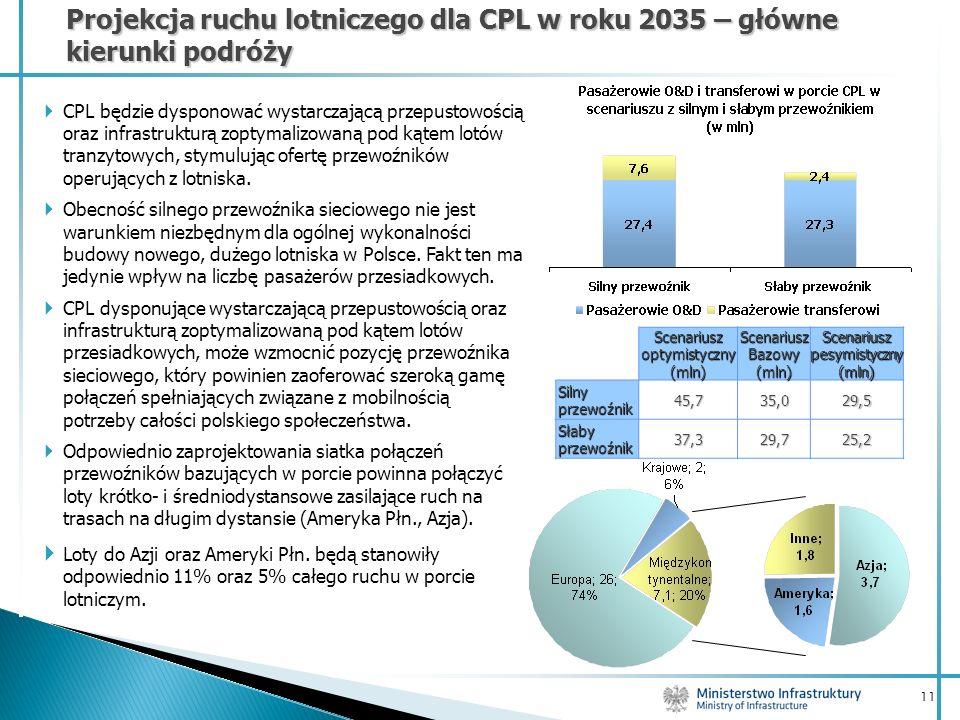 Projekcja ruchu lotniczego dla CPL w roku 2035 – główne kierunki podróży