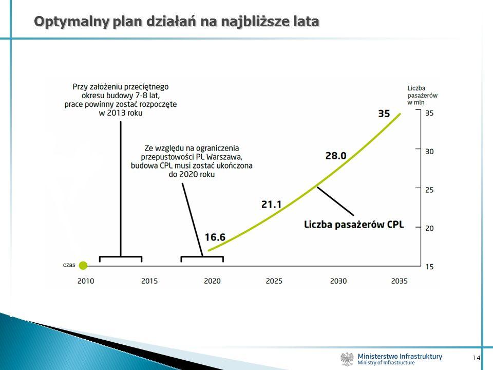 Optymalny plan działań na najbliższe lata