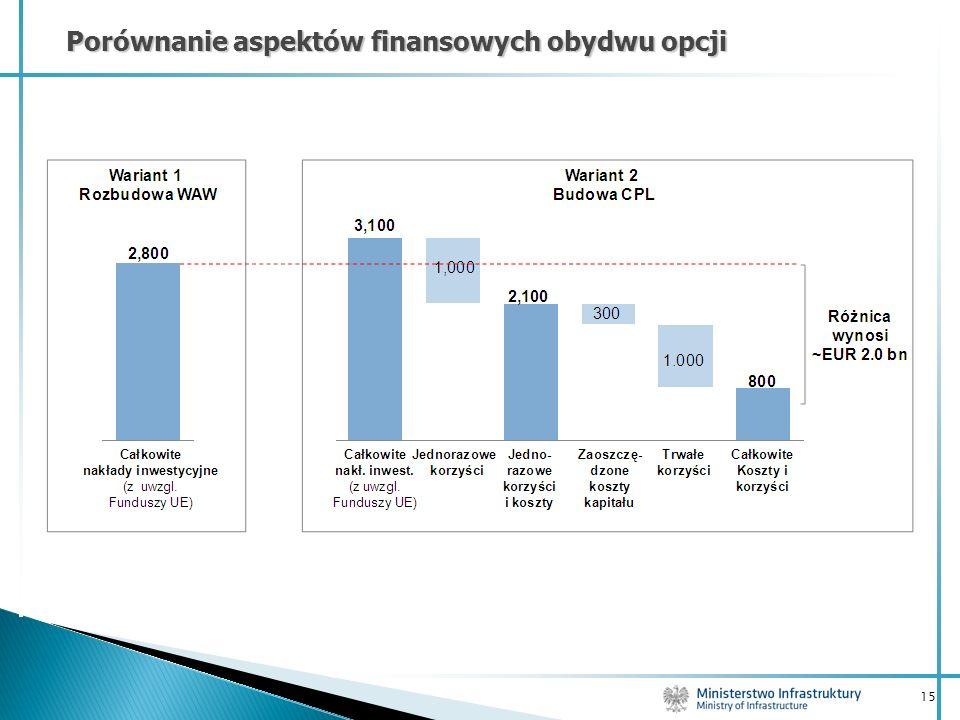 Porównanie aspektów finansowych obydwu opcji