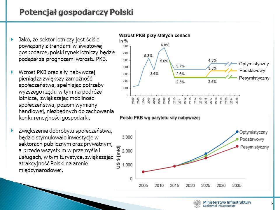 Potencjał gospodarczy Polski