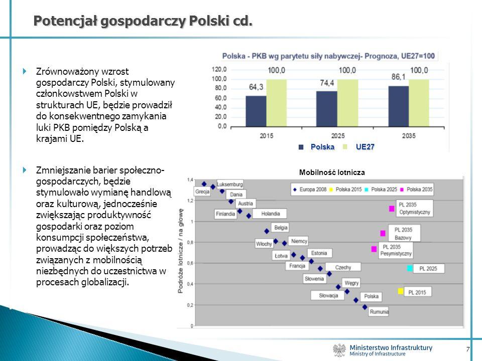 Potencjał gospodarczy Polski cd.